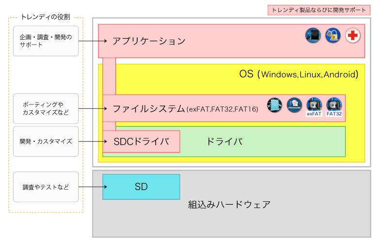 SDを使ったホスト機器の構成