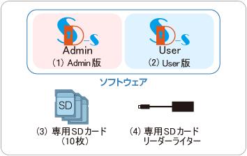 SDカード用ファイル暗号化ツール 10ユーザ版 セット