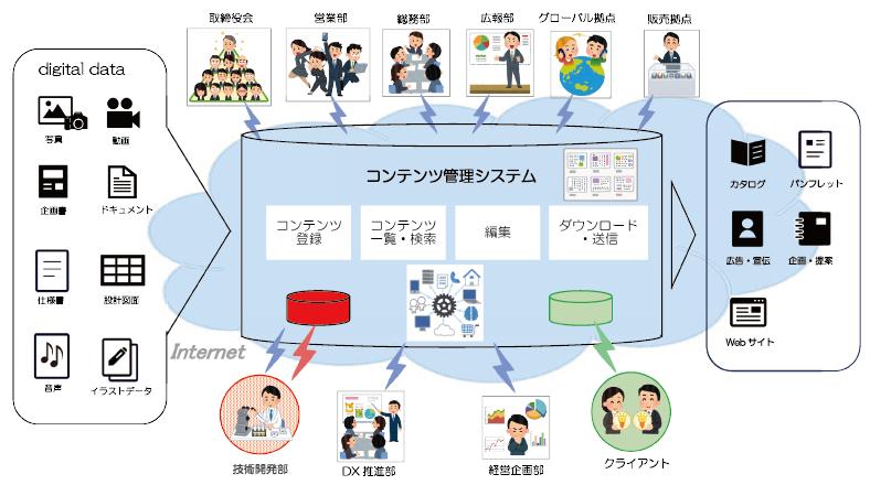 コンテンツ管理システム