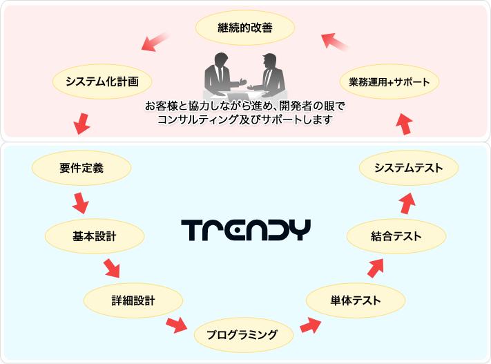 システム開発の流れイメージ